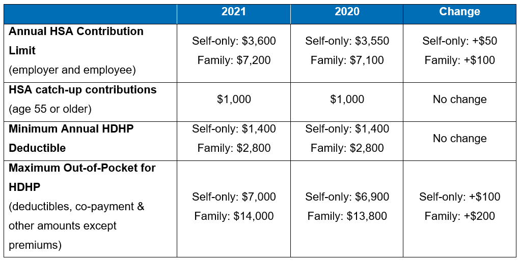 IRS Releases 2021 HSA Contribution Limits and HDHP ...
